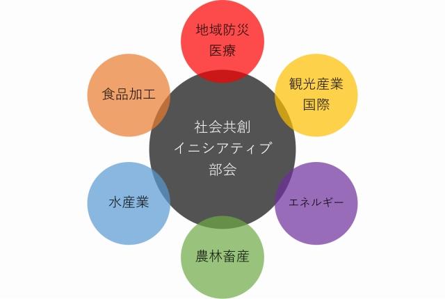 地域課題の発掘・実証・社会実装~社会共創イニシアティブ部会について
